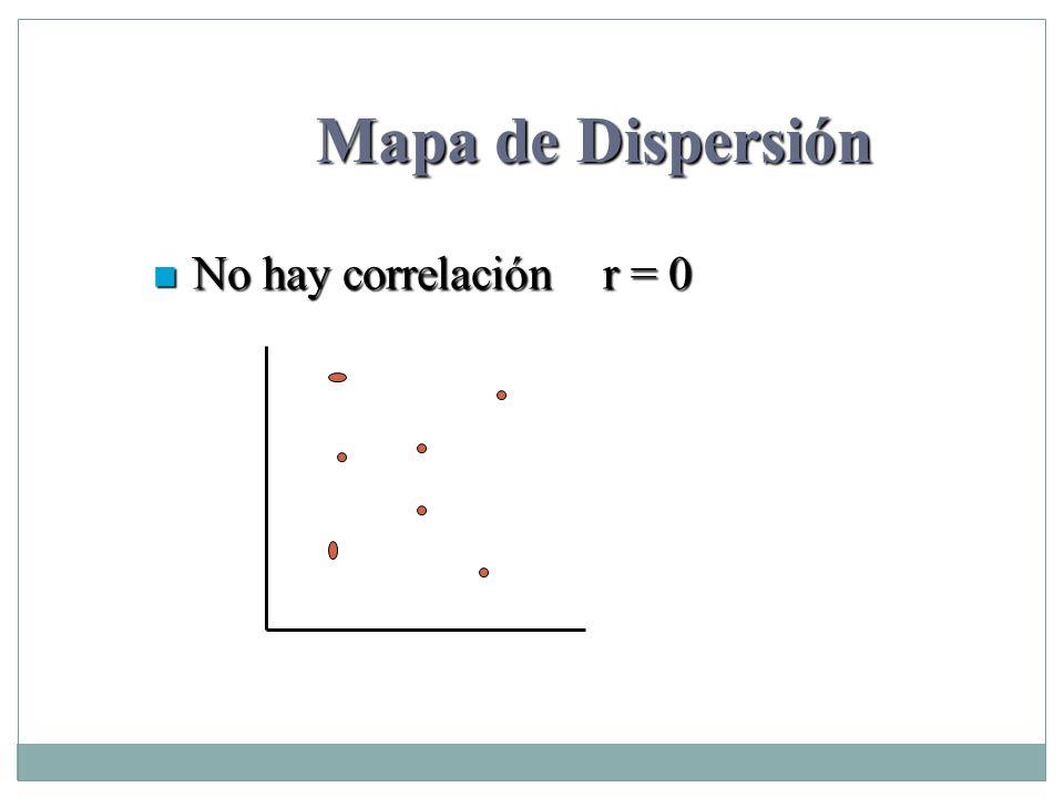Mapa de Dispersión No hay correlación r = 0 No hay correlación r = 0