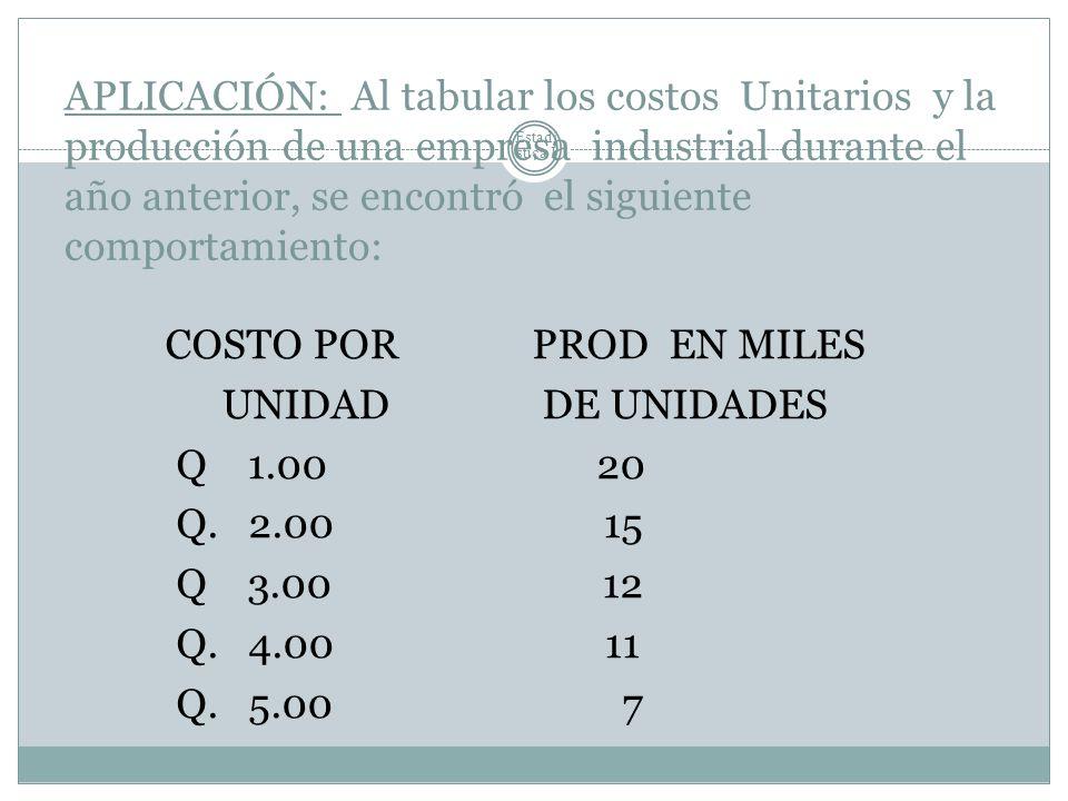 Estadí stica I APLICACIÓN: Al tabular los costos Unitarios y la producción de una empresa industrial durante el año anterior, se encontró el siguiente