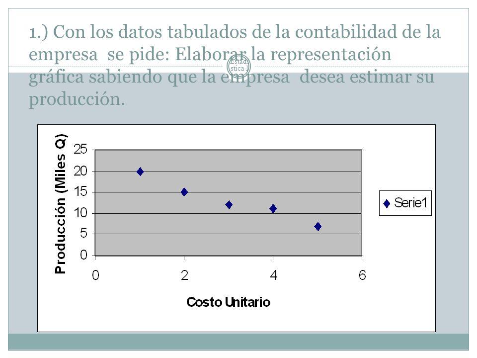 Estadí stica I 1.) Con los datos tabulados de la contabilidad de la empresa se pide: Elaborar la representación gráfica sabiendo que la empresa desea