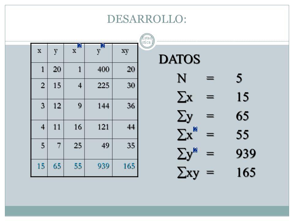 Estadí stica I DESARROLLO: xyxyxy 120140020 215422530 312914436 4111612144 57254935 156555939165 DATOS N= 5 N= 5 x = 15 x = 15 y = 65 y = 65 x = 55 x
