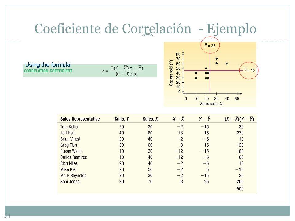 54 Coeficiente de Correlación - Ejemplo