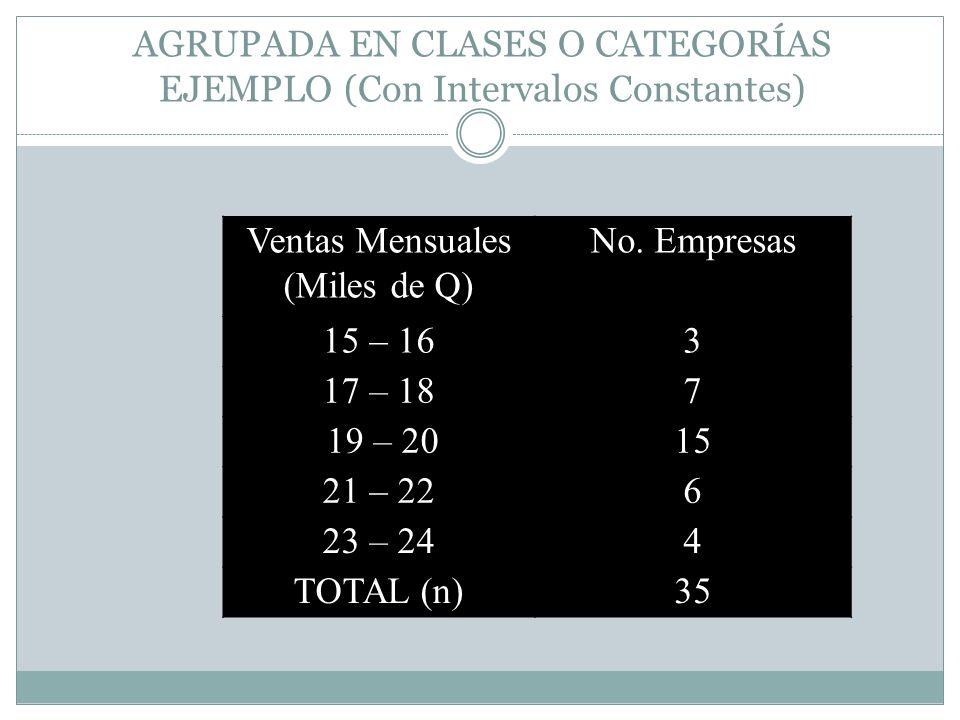 AGRUPADA EN CLASES O CATEGORÍAS EJEMPLO (Con Intervalos Constantes) Ventas Mensuales (Miles de Q) No. Empresas 15 – 163 17 – 187 19 – 2015 21 – 226 23