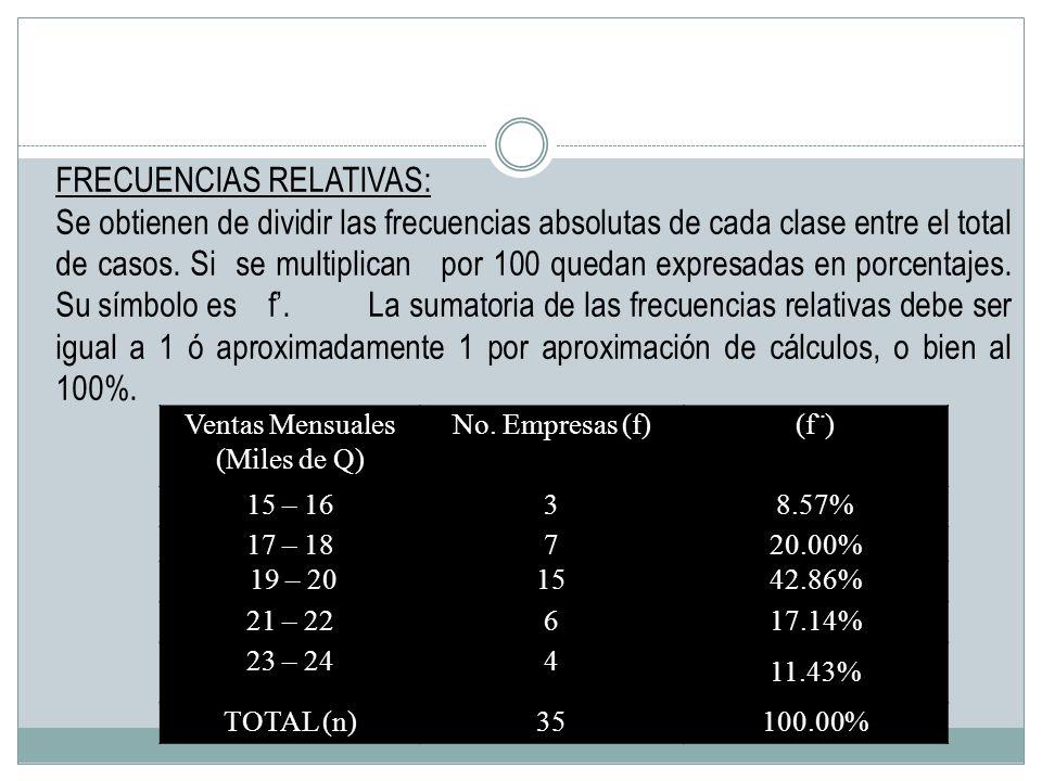 Ventas Mensuales (Miles de Q) No. Empresas (f)(f¨) 15 – 1638.57% 17 – 18720.00% 19 – 201542.86% 21 – 22617.14% 23 – 244 11.43% TOTAL (n)35100.00% FREC