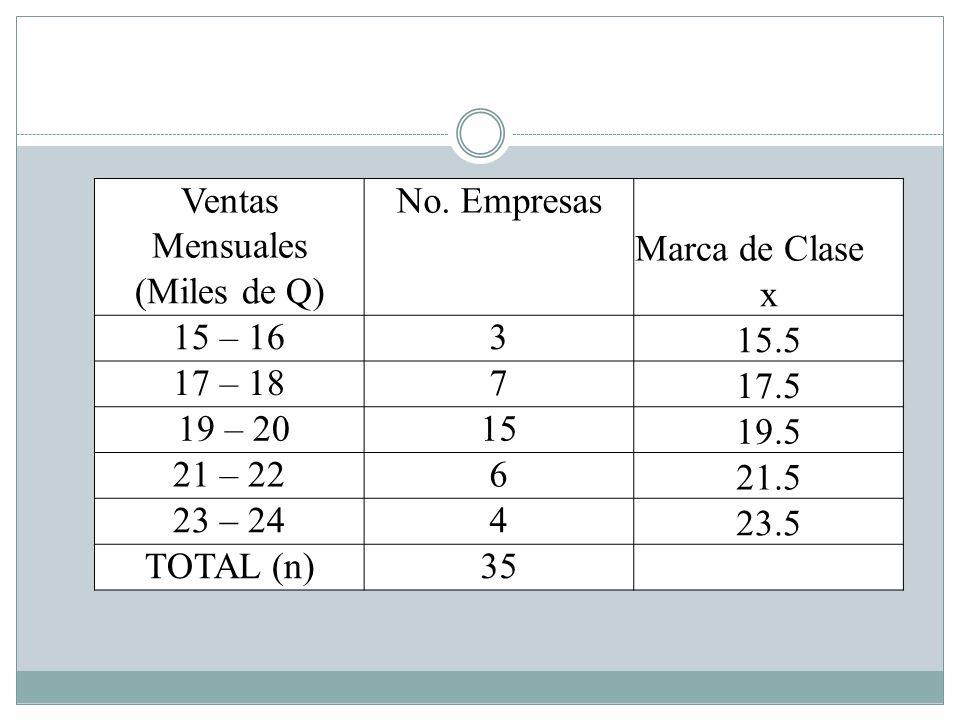 Ventas Mensuales No. Empresas Marca de Clase (Miles de Q) x 15 – 163 15.5 17 – 187 17.5 19 – 2015 19.5 21 – 226 21.5 23 – 244 23.5 TOTAL (n)35