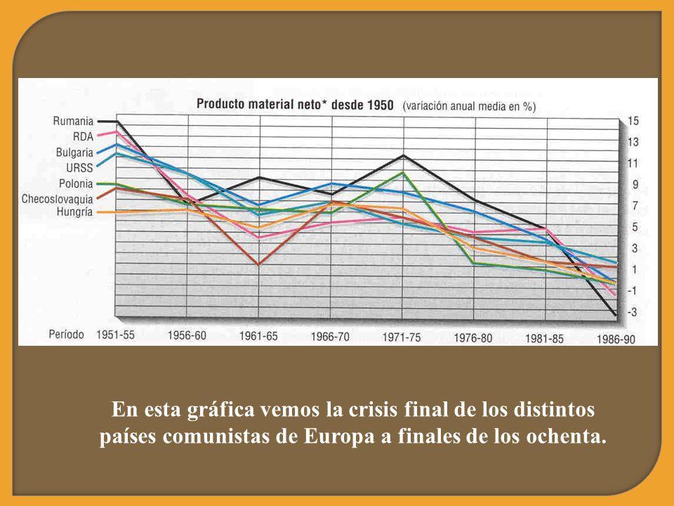 En esta gráfica vemos la crisis final de los distintos países comunistas de Europa a finales de los ochenta.