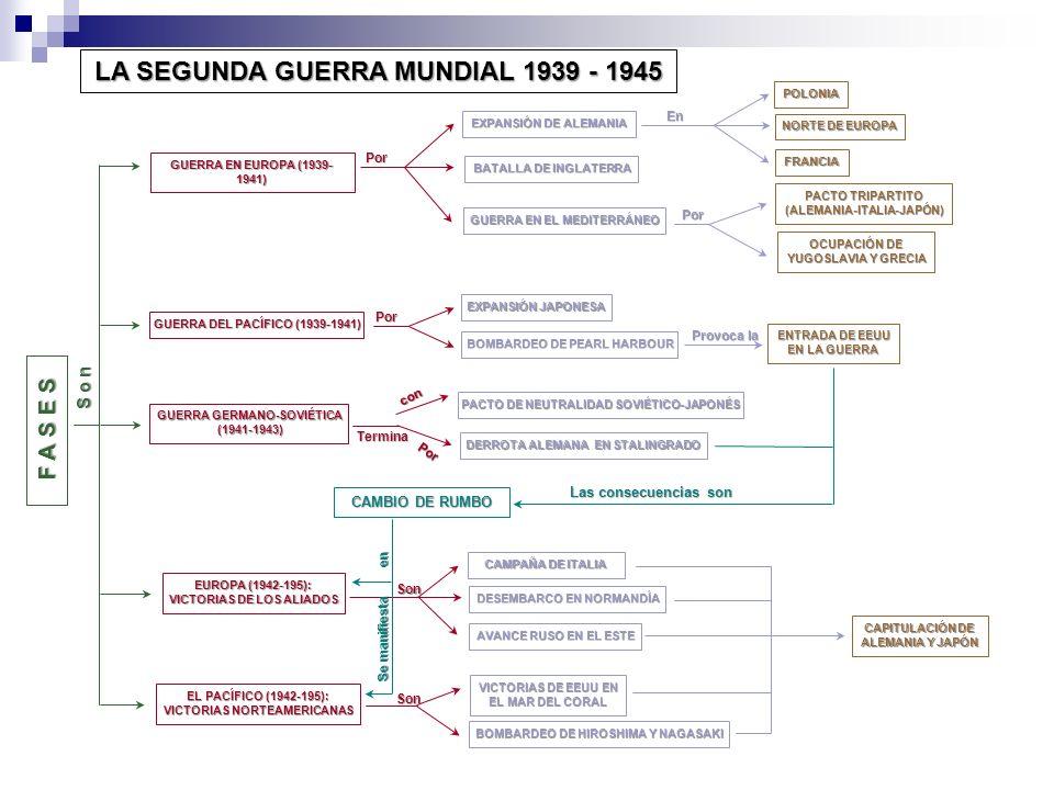 LA SEGUNDA GUERRA MUNDIAL 1939 - 1945 GUERRA EN EUROPA (1939- 1941) EXPANSIÓN DE ALEMANIA FRANCIA NORTE DE EUROPA POLONIA BATALLA DE INGLATERRA GUERRA EN EL MEDITERRÁNEO PACTO TRIPARTITO (ALEMANIA-ITALIA-JAPÓN) OCUPACIÓN DE YUGOSLAVIA Y GRECIA GUERRA DEL PACÍFICO (1939-1941) EXPANSIÓN JAPONESA BOMBARDEO DE PEARL HARBOUR ENTRADA DE EEUU EN LA GUERRA GUERRA GERMANO-SOVIÉTICA (1941-1943) (1941-1943) PACTO DE NEUTRALIDAD SOVIÉTICO-JAPONÉS DERROTA ALEMANA EN STALINGRADO EUROPA (1942-195): VICTORIAS DE LOS ALIADOS CAMPAÑA DE ITALIA AVANCE RUSO EN EL ESTE DESEMBARCO EN NORMANDÍA EL PACÍFICO (1942-195): VICTORIAS NORTEAMERICANAS BOMBARDEO DE HIROSHIMA Y NAGASAKI VICTORIAS DE EEUU EN EL MAR DEL CORAL CAPITULACIÓN DE ALEMANIA Y JAPÓN F A S E S S o n En Por CAMBIO DE RUMBO Las consecuencias son Se manifiesta en Por Por Por Termina con Provoca la Son Son