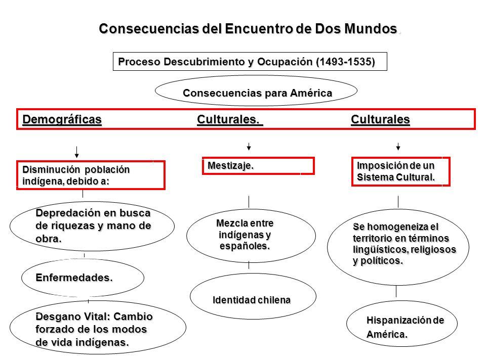 Consecuencias del Encuentro de Dos Mundos.