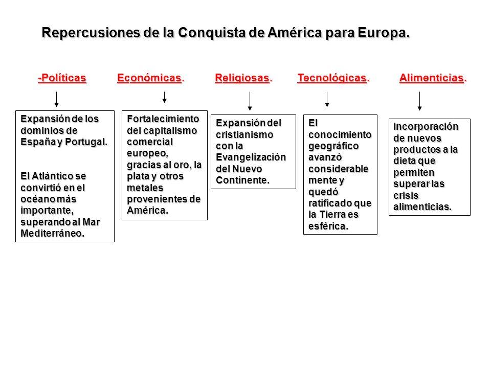 Repercusiones de la Conquista de América para Europa.