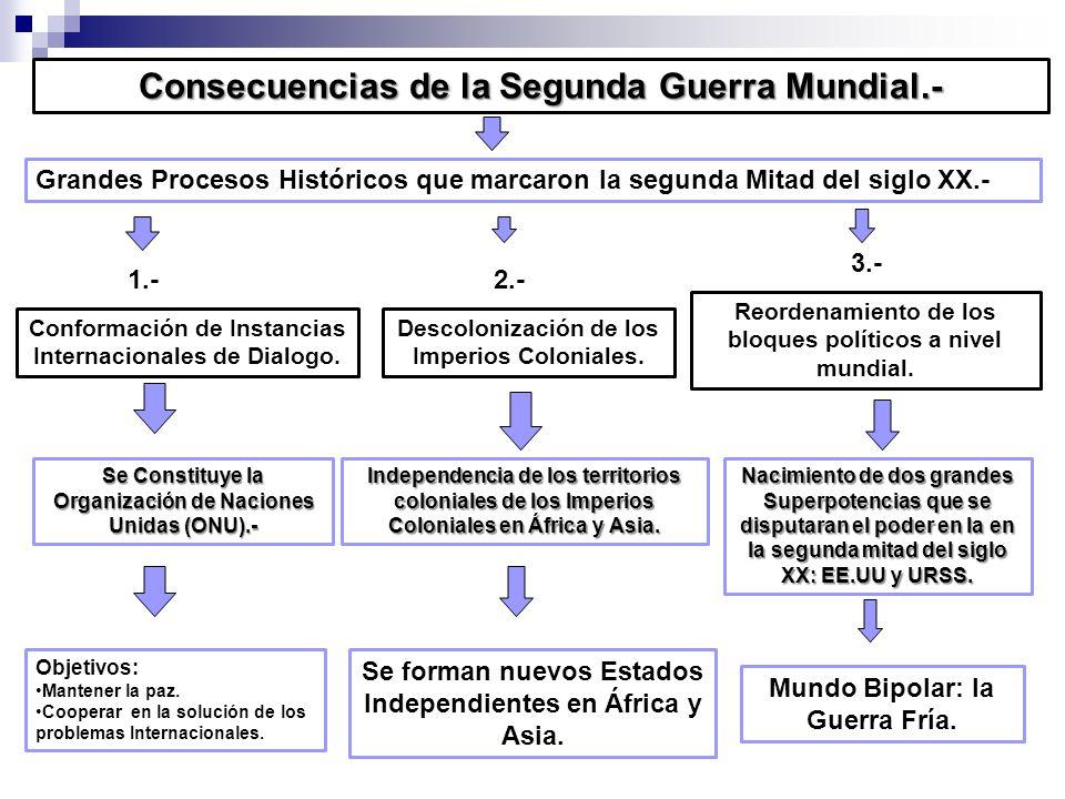 Consecuencias de la Segunda Guerra Mundial.- Conformación de Instancias Internacionales de Dialogo. Descolonización de los Imperios Coloniales. Reorde
