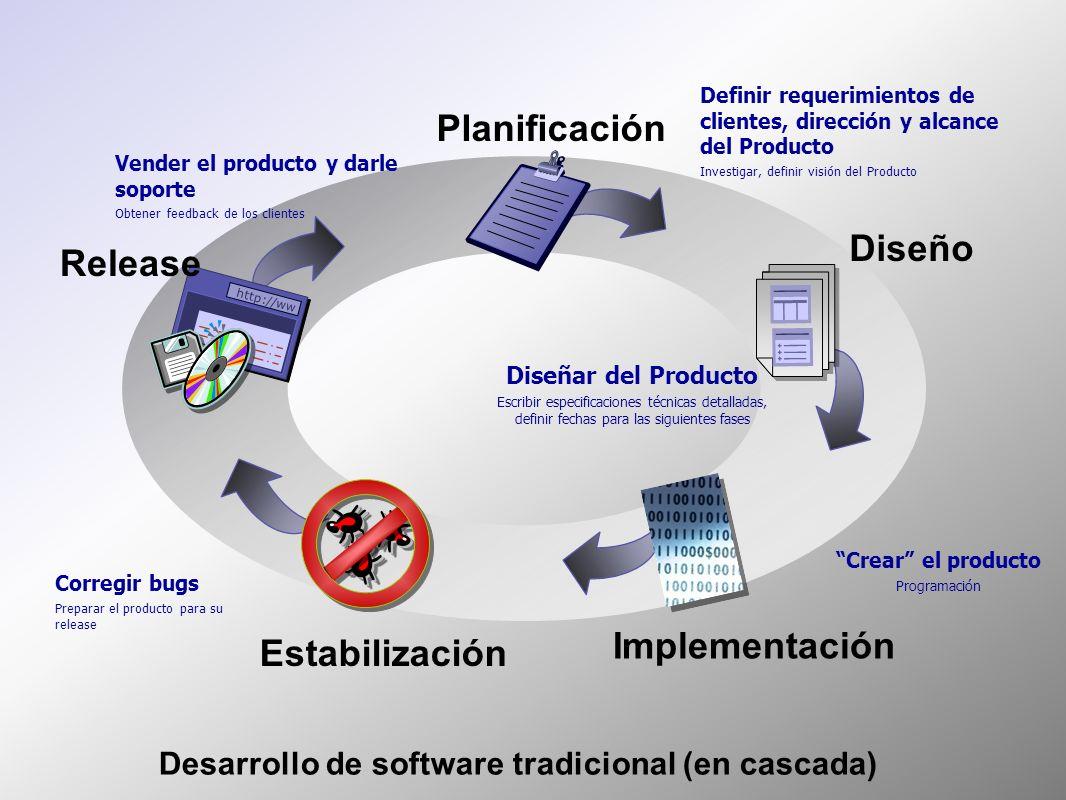 http://ww Definir requerimientos de clientes, dirección y alcance del Producto Investigar, definir visión del Producto Crear el producto Programación