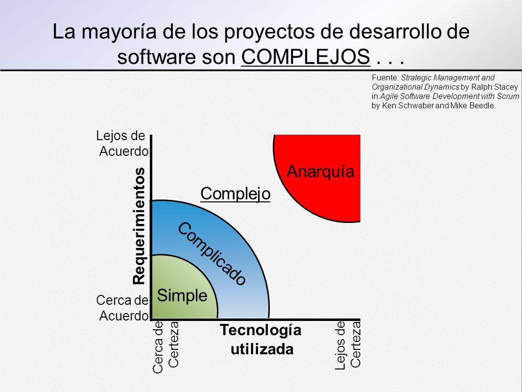 La mayoría de los proyectos de desarrollo de software son COMPLEJOS... Simple Complejo Anarquía Complicado Tecnología utilizada Requerimientos Lejos d