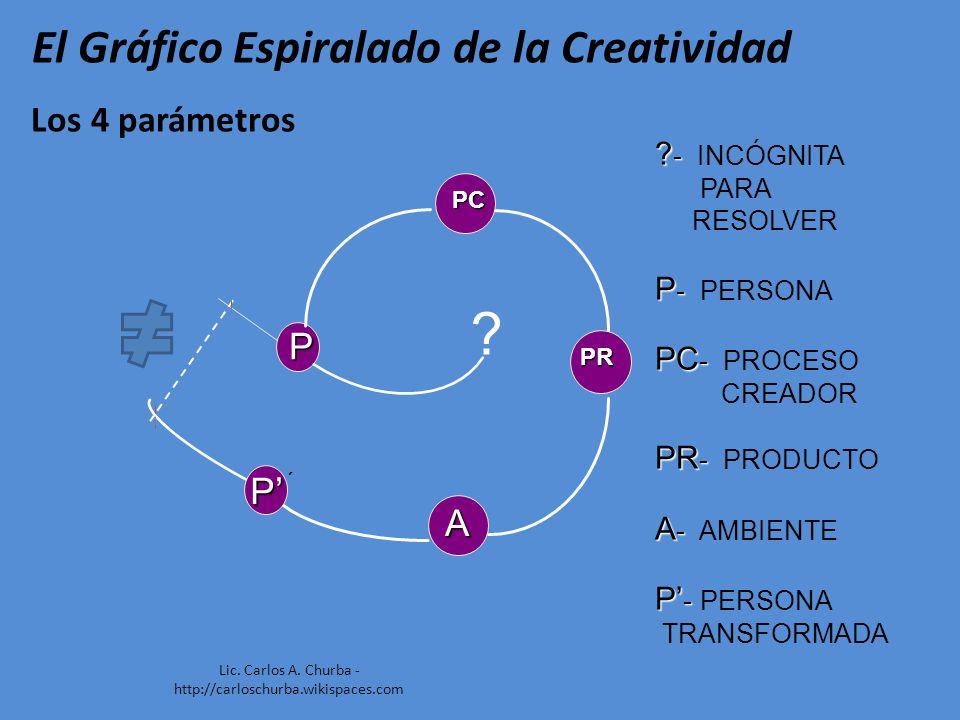 ? P P ´ ? - ? - INCÓGNITA PARA RESOLVER P - P - PERSONA PC - PC - PROCESO CREADOR PR - PR - PRODUCTO A - A - AMBIENTE P - P - PERSONA TRANSFORMADA P P