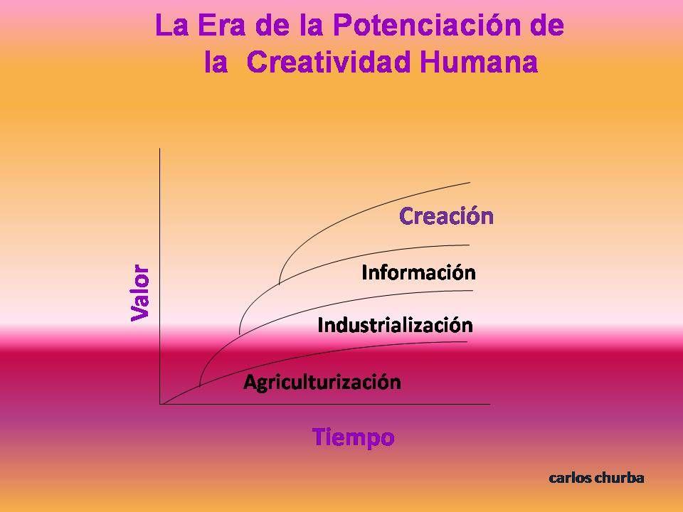 IPP Meeting - Madrid, July 06 De la era de la agricultura a la era de la potenciación de la creatividad humana Source: Pink, Daniel, A Whole New Mind