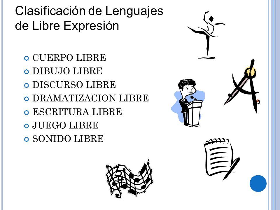 CUERPO LIBRE DIBUJO LIBRE DISCURSO LIBRE DRAMATIZACION LIBRE ESCRITURA LIBRE JUEGO LIBRE SONIDO LIBRE Clasificación de Lenguajes de Libre Expresión