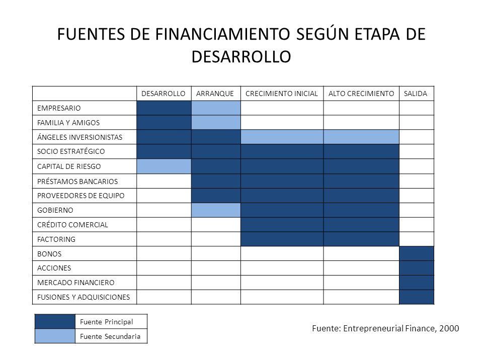 FUENTES DE FINANCIAMIENTO SEGÚN ETAPA DE DESARROLLO DESARROLLOARRANQUECRECIMIENTO INICIALALTO CRECIMIENTOSALIDA EMPRESARIO FAMILIA Y AMIGOS ÁNGELES IN
