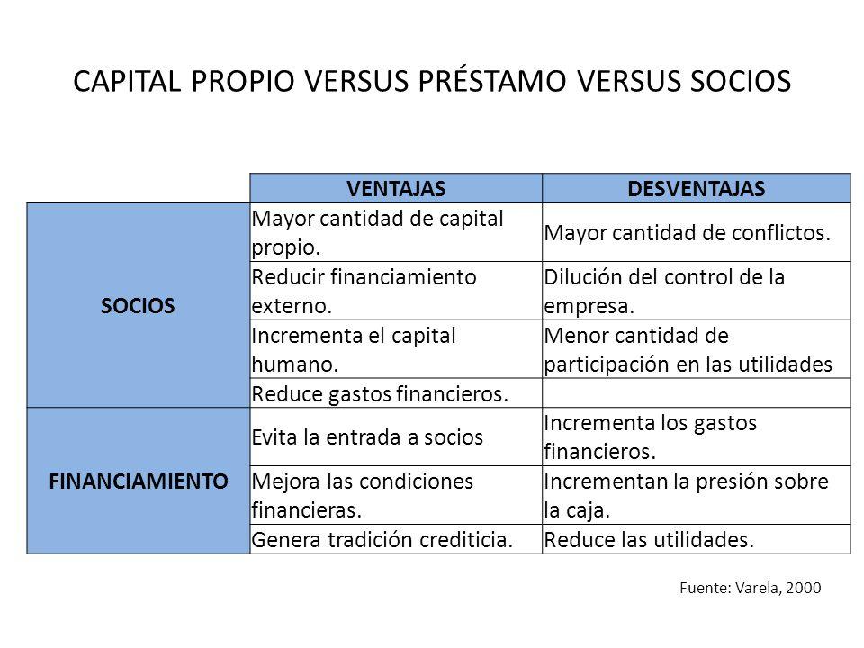 CAPITAL PROPIO VERSUS PRÉSTAMO VERSUS SOCIOS VENTAJASDESVENTAJAS SOCIOS Mayor cantidad de capital propio. Mayor cantidad de conflictos. Reducir financ