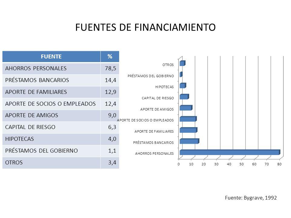 FUENTES DE FINANCIAMIENTO FUENTE% AHORROS PERSONALES78,5 PRÉSTAMOS BANCARIOS14,4 APORTE DE FAMILIARES12,9 APORTE DE SOCIOS O EMPLEADOS12,4 APORTE DE A