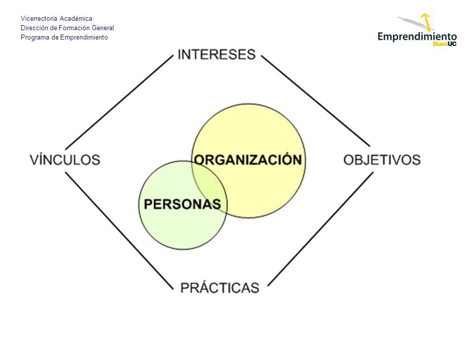 Vicerrectoría Académica Dirección de Formación General Programa de Emprendimiento