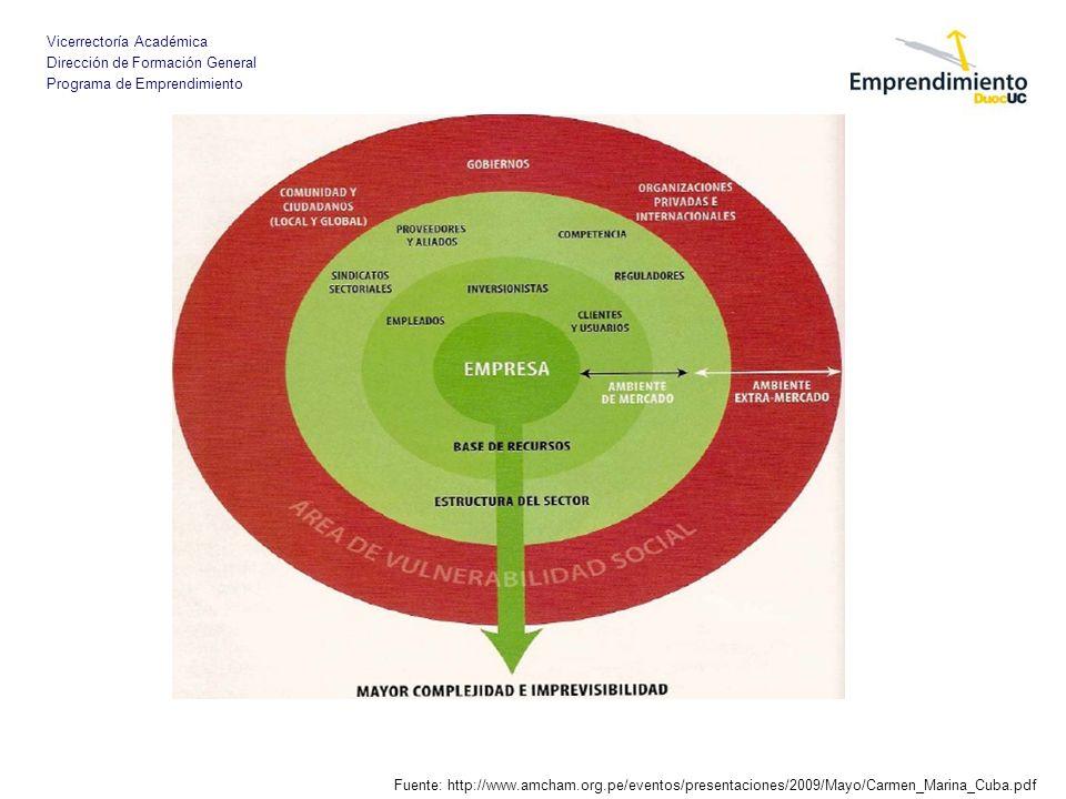 Vicerrectoría Académica Dirección de Formación General Programa de Emprendimiento Fuente: http://www.amcham.org.pe/eventos/presentaciones/2009/Mayo/Ca