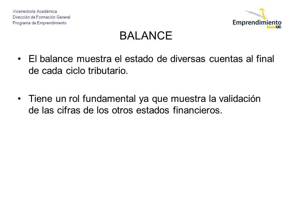 Vicerrectoría Académica Dirección de Formación General Programa de Emprendimiento BALANCE El balance muestra el estado de diversas cuentas al final de