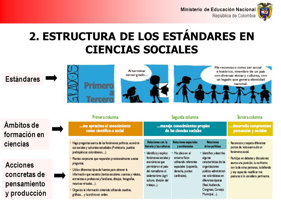 Ministerio de Educación Nacional República de Colombia 2. ESTRUCTURA DE LOS ESTÁNDARES EN CIENCIAS SOCIALES Estándares Acciones concretas de pensamien