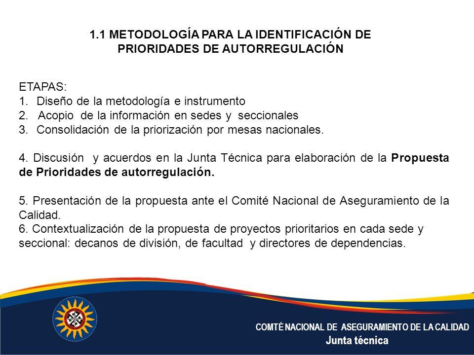 COMTÉ NACIONAL DE ASEGURAMIENTO DE LA CALIDAD Junta técnica 1.1 METODOLOGÍA PARA LA IDENTIFICACIÓN DE PRIORIDADES DE AUTORREGULACIÓN ETAPAS: 1.Diseño