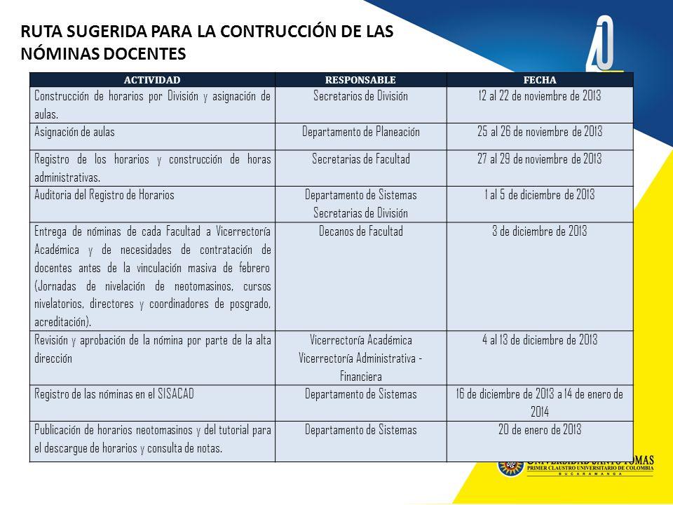 RUTA SUGERIDA PARA LA CONTRUCCIÓN DE LAS NÓMINAS DOCENTES ACTIVIDADRESPONSABLEFECHA Construcción de horarios por División y asignación de aulas. Secre