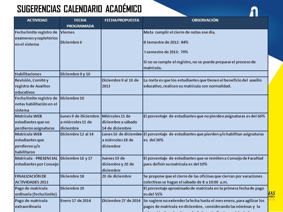 SUGERENCIAS CALENDARIO ACADÉMICO ACTIVIDAD FECHA PROGRAMADA FECHA PROPUESTAOBSERVACIÓN Fecha límite registro de exámenes y supletorios en el sistema V