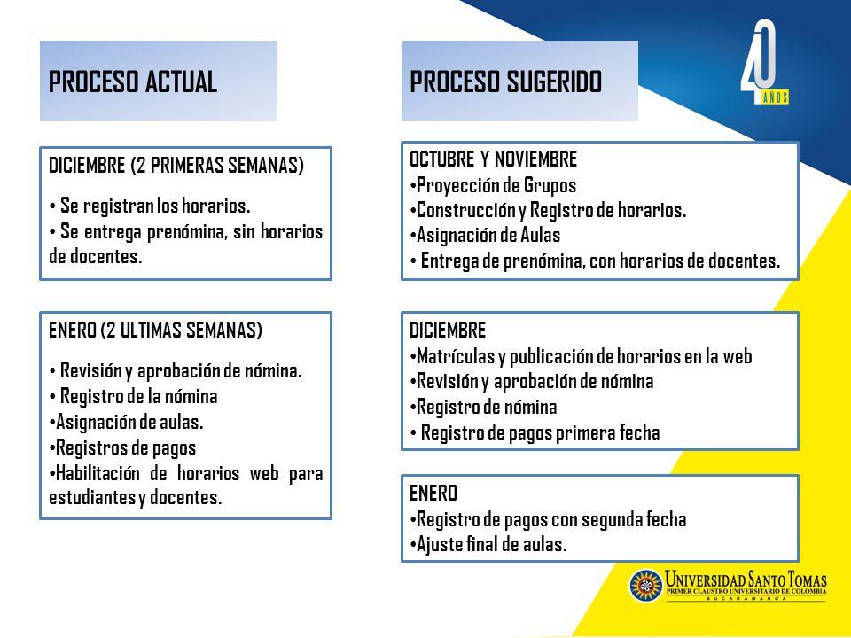 PROCESO ACTUAL DICIEMBRE (2 PRIMERAS SEMANAS) Se registran los horarios. Se entrega prenómina, sin horarios de docentes. PROCESO SUGERIDO ENERO (2 ULT