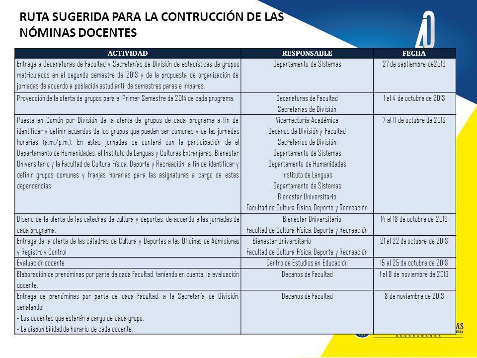 RUTA SUGERIDA PARA LA CONTRUCCIÓN DE LAS NÓMINAS DOCENTES ACTIVIDADRESPONSABLEFECHA Entrega a Decanaturas de Facultad y Secretarías de División de est