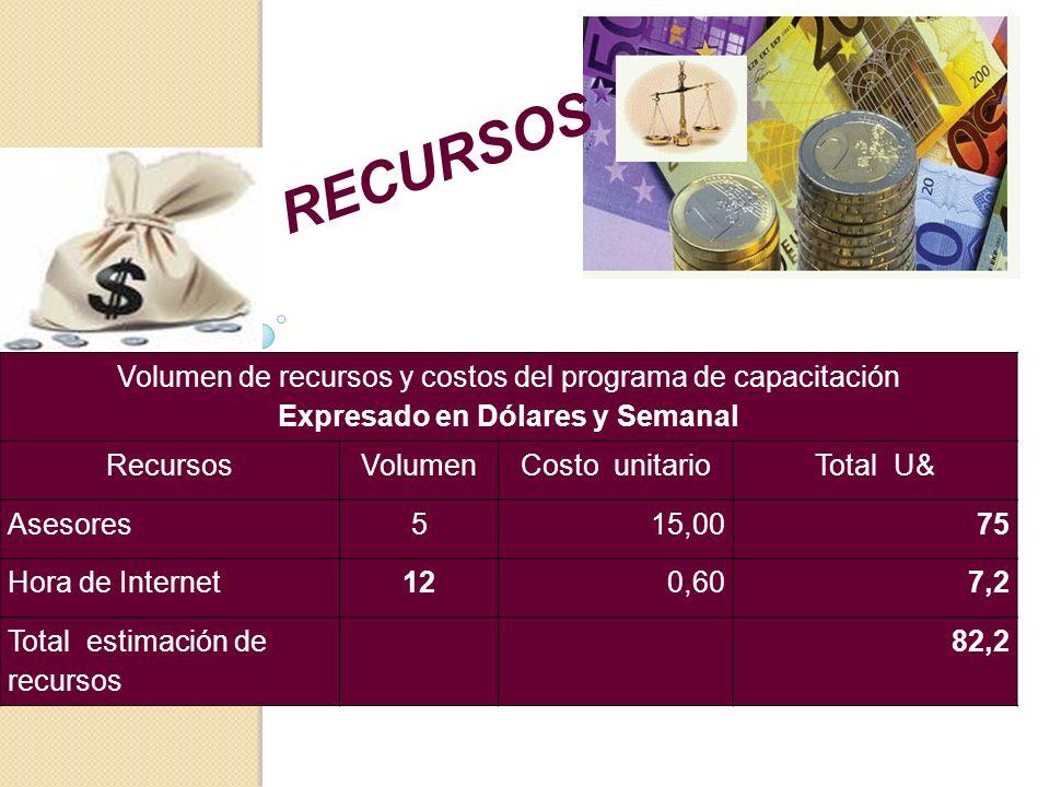 Volumen de recursos y costos del programa de capacitación Expresado en Dólares y Semanal RecursosVolumenCosto unitarioTotal U& Asesores515,0075 Hora de Internet120,607,2 Total estimación de recursos 82,2 RECURSOS