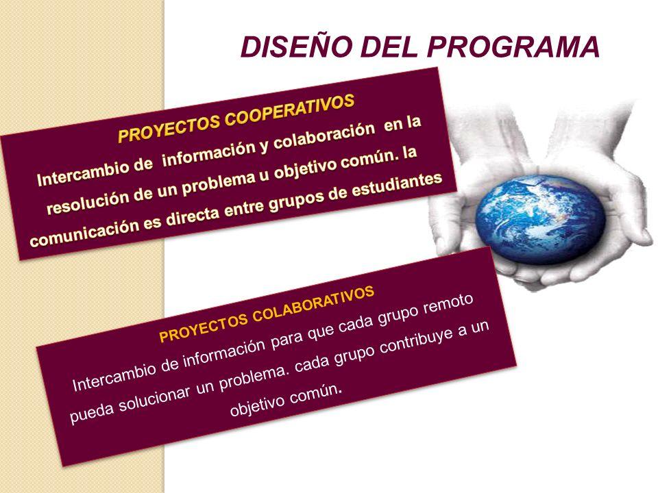 PROYECTOS COLABORATIVOS Intercambio de información para que cada grupo remoto pueda solucionar un problema.