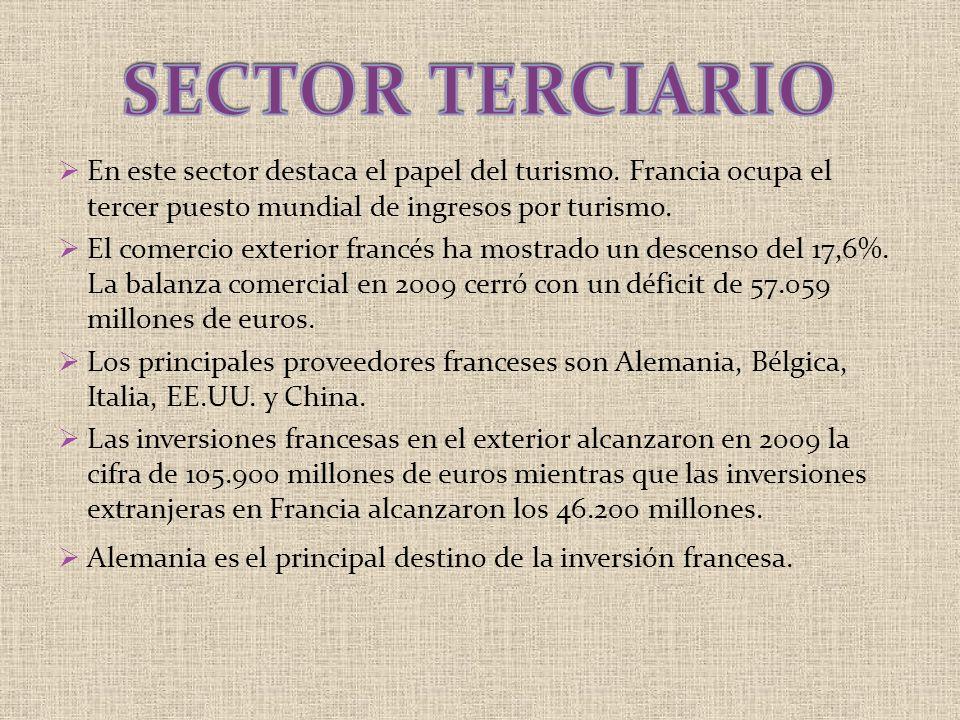 En este sector destaca el papel del turismo. Francia ocupa el tercer puesto mundial de ingresos por turismo. El comercio exterior francés ha mostrado