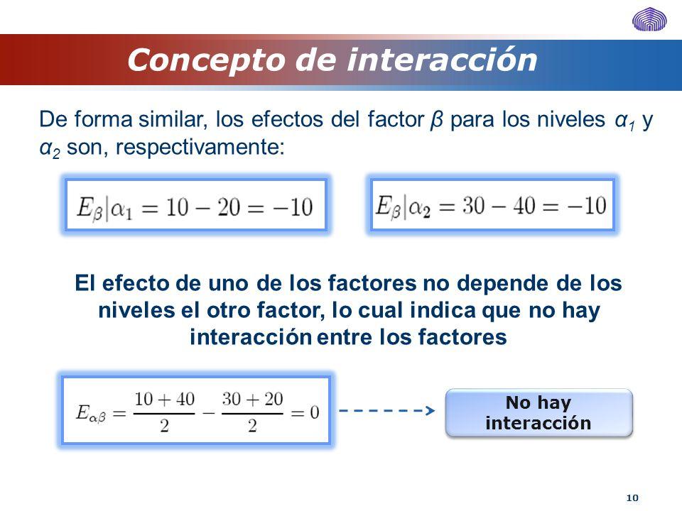 10 Concepto de interacción De forma similar, los efectos del factor β para los niveles α 1 y α 2 son, respectivamente: El efecto de uno de los factore