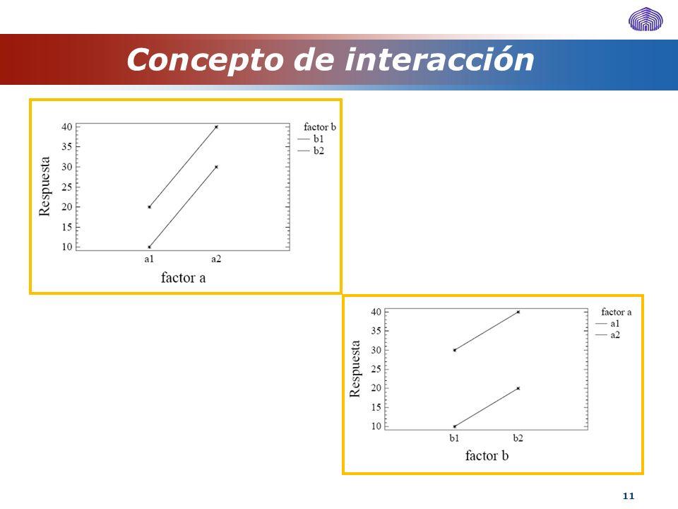 11 Concepto de interacción