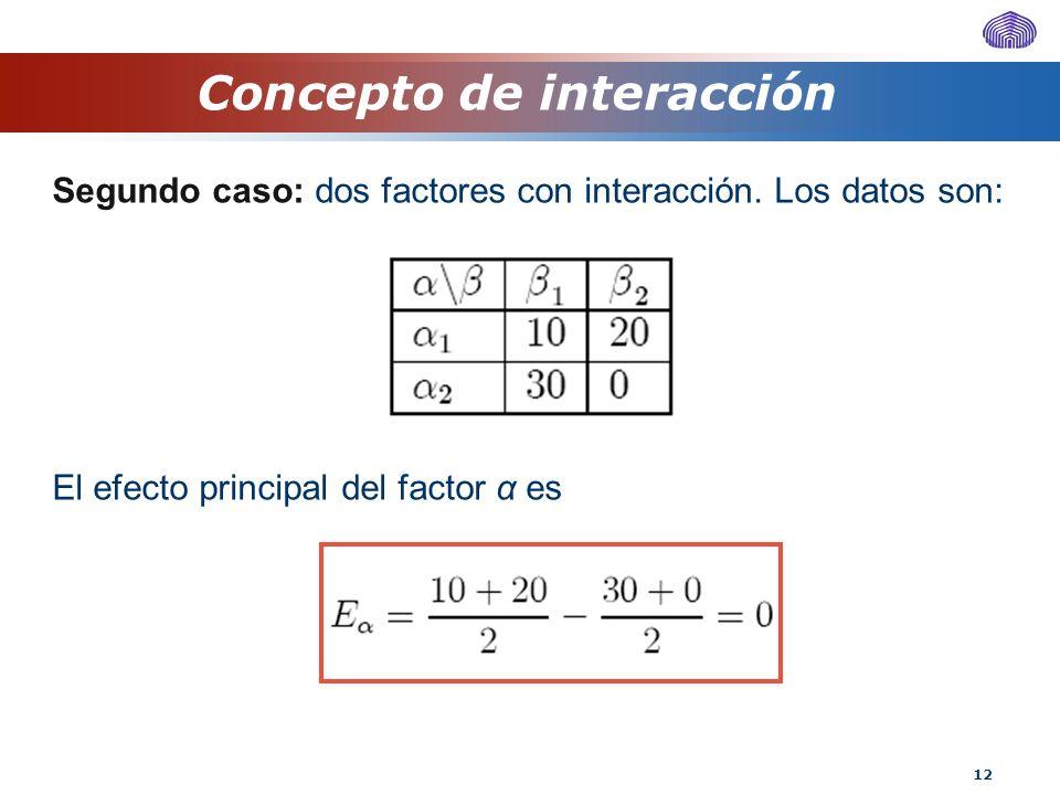 12 Segundo caso: dos factores con interacción. Los datos son: El efecto principal del factor α es Concepto de interacción