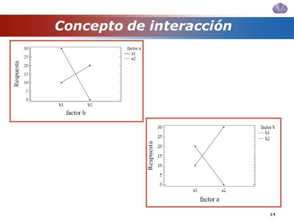 14 Concepto de interacción