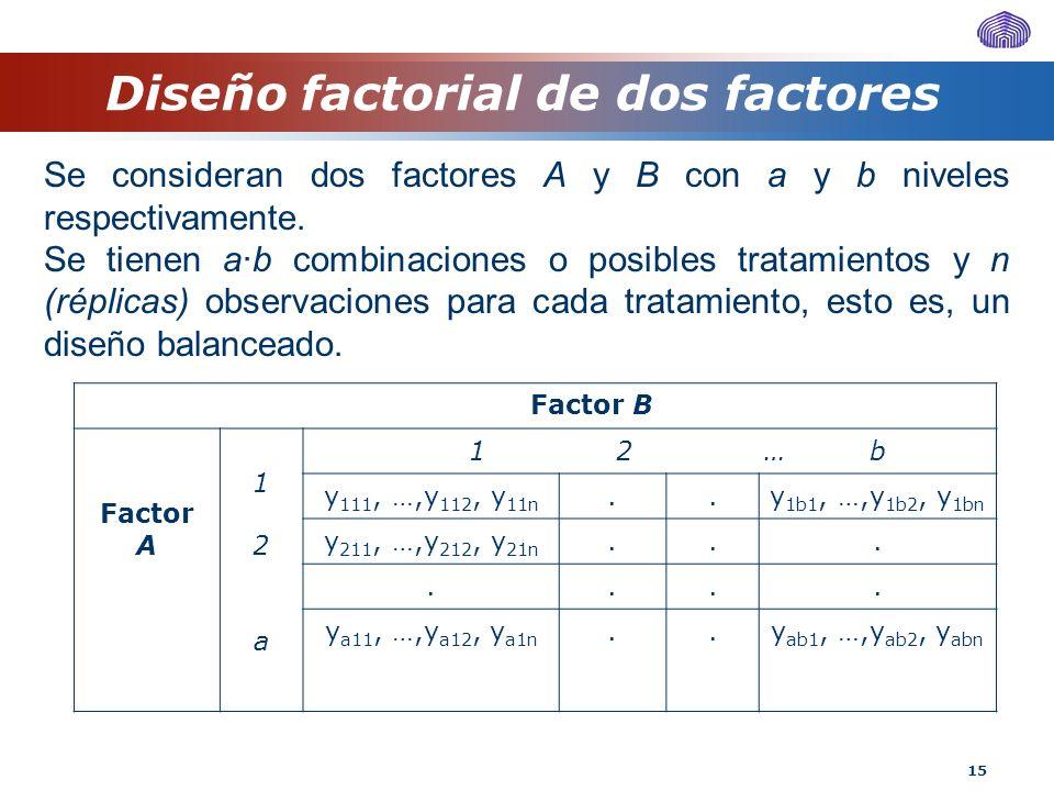 15 Diseño factorial de dos factores Se consideran dos factores A y B con a y b niveles respectivamente. Se tienen a·b combinaciones o posibles tratami