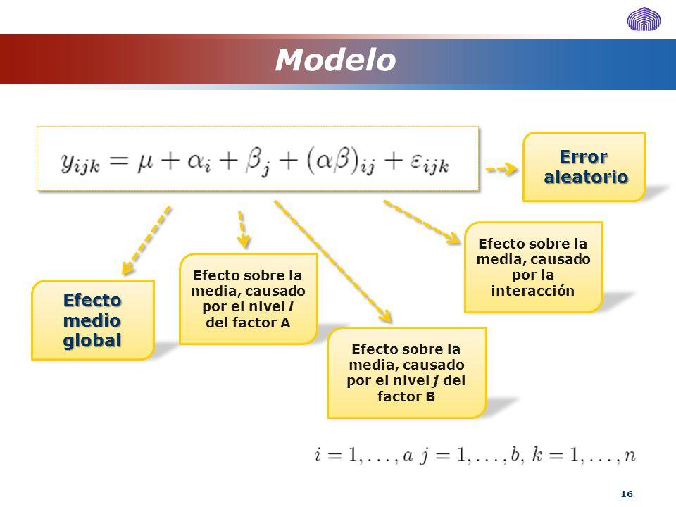 16 Modelo Efecto medio global Error aleatorio aleatorio Efecto sobre la media, causado por el nivel i del factor A Efecto sobre la media, causado por
