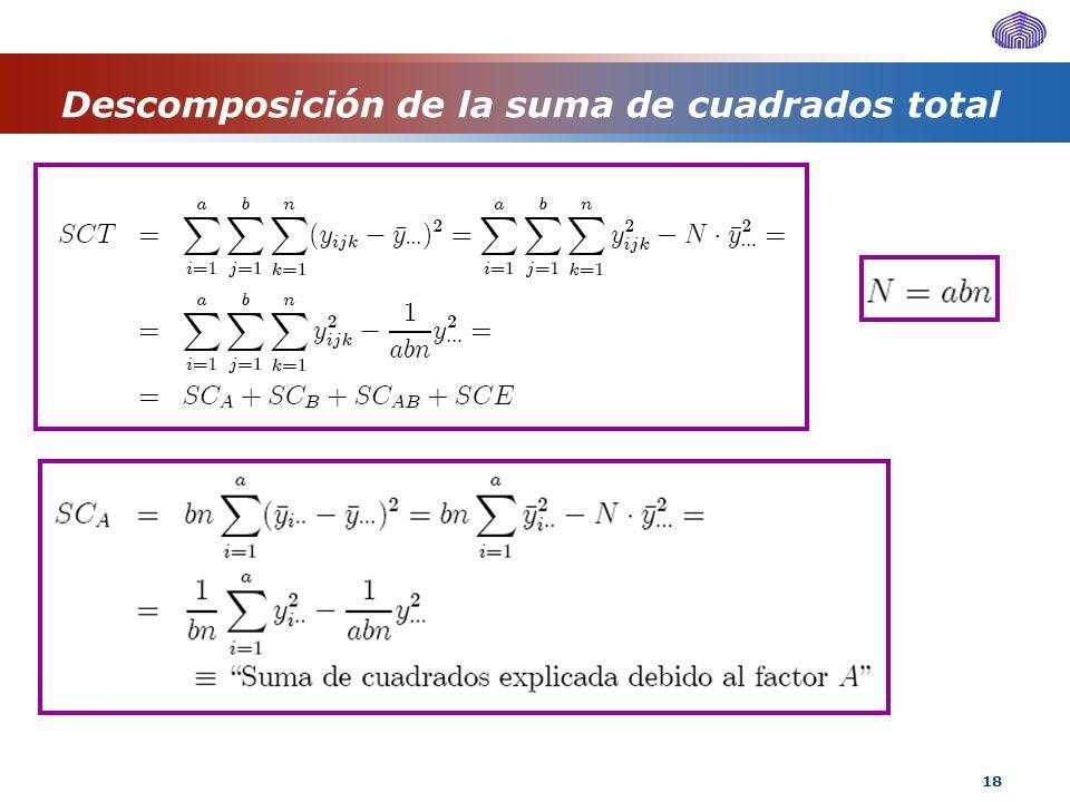 18 Descomposición de la suma de cuadrados total