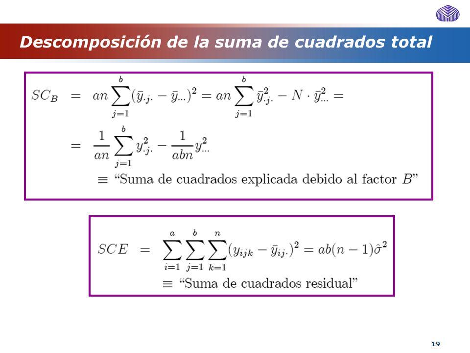 19 Descomposición de la suma de cuadrados total