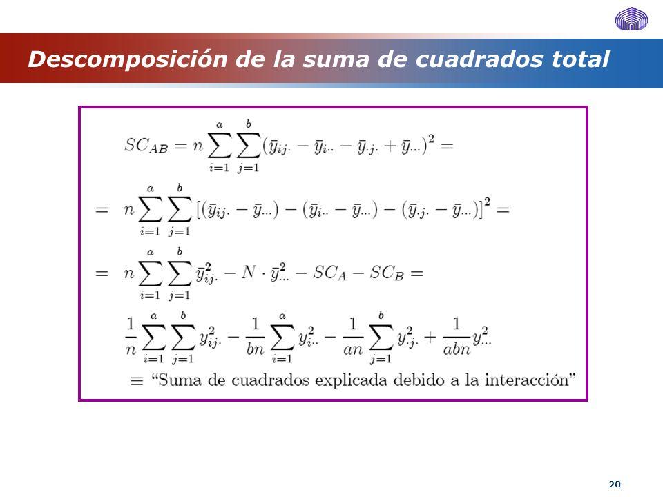 20 Descomposición de la suma de cuadrados total
