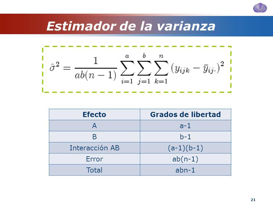 21 Estimador de la varianza EfectoGrados de libertad Aa-1 Bb-1 Interacción AB(a-1)(b-1) Errorab(n-1) Totalabn-1