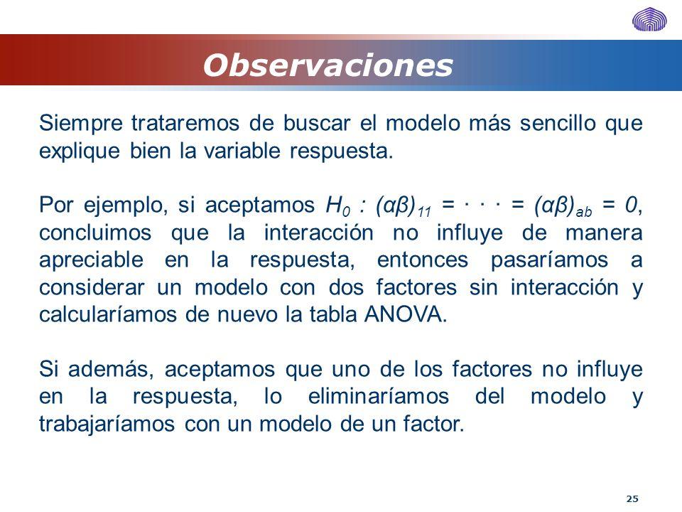 25 Siempre trataremos de buscar el modelo más sencillo que explique bien la variable respuesta. Por ejemplo, si aceptamos H 0 : (αβ) 11 = · · · = (αβ)