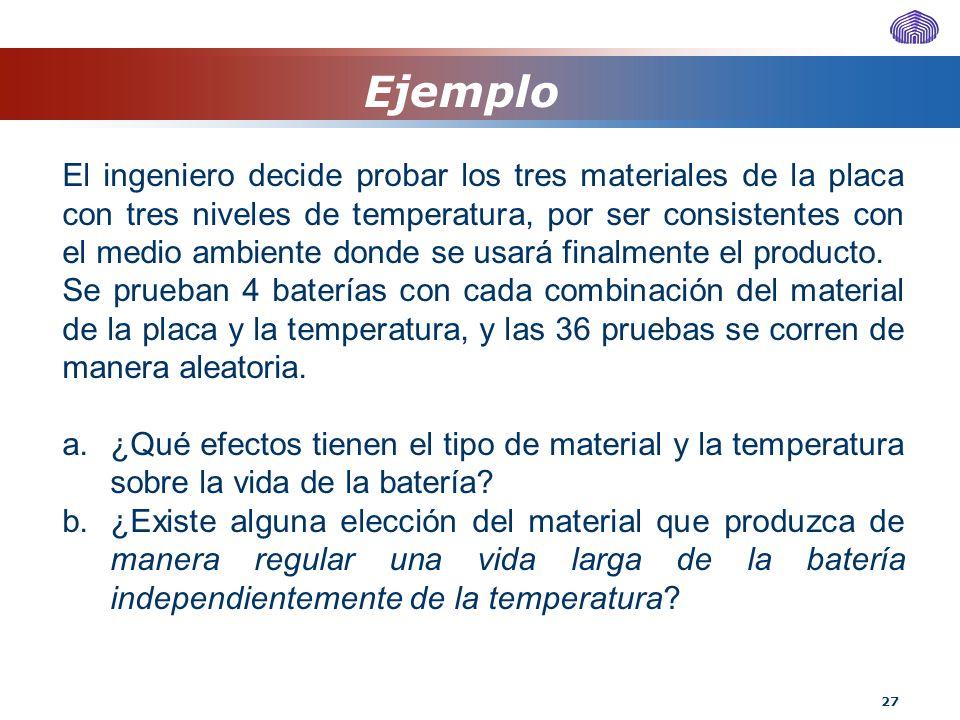 27 Ejemplo El ingeniero decide probar los tres materiales de la placa con tres niveles de temperatura, por ser consistentes con el medio ambiente dond