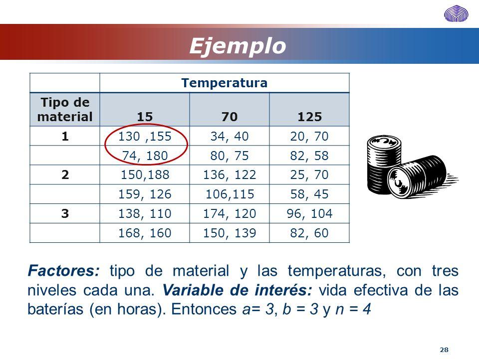 28 Factores: tipo de material y las temperaturas, con tres niveles cada una. Variable de interés: vida efectiva de las baterías (en horas). Entonces a