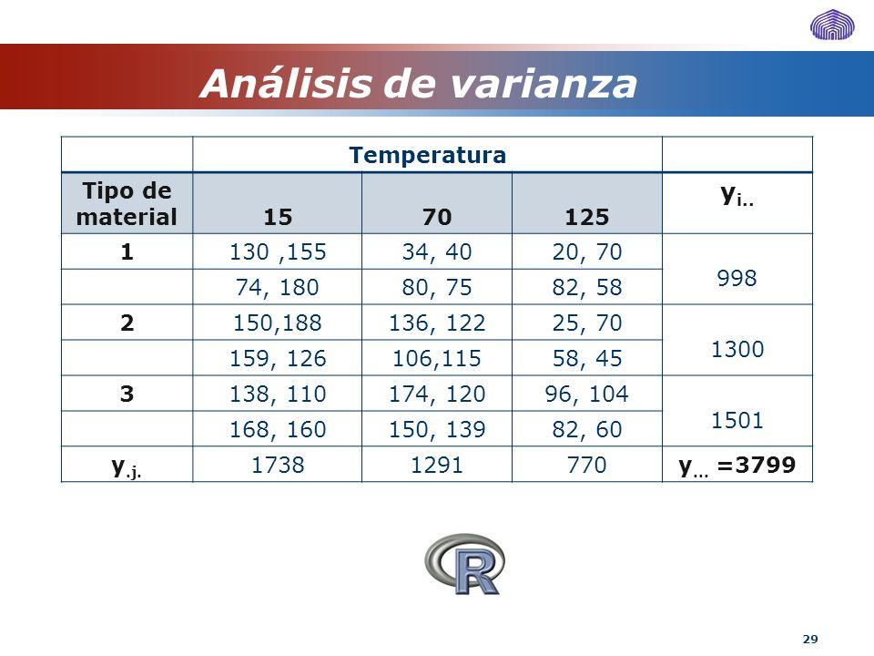 29 Análisis de varianza Temperatura Tipo de material1570125 y i.. 1130,15534, 4020, 70 998 74, 18080, 7582, 58 2150,188136, 12225, 70 1300 159, 126106