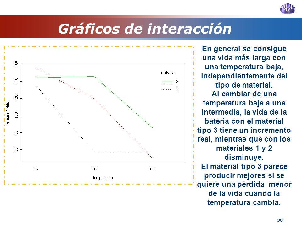 30 Gráficos de interacción En general se consigue una vida más larga con una temperatura baja, independientemente del tipo de material. Al cambiar de