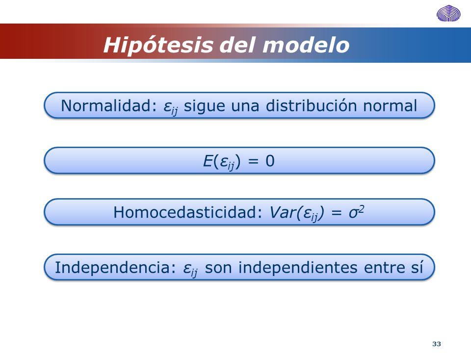 33 Hipótesis del modelo Normalidad: ε ij sigue una distribución normal Homocedasticidad: Var(ε ij ) = σ 2 Independencia: ε ij son independientes entre