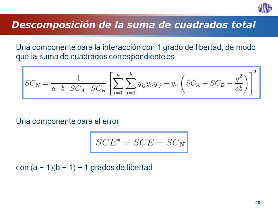 40 Descomposición de la suma de cuadrados total Una componente para la interacción con 1 grado de libertad, de modo que la suma de cuadrados correspon